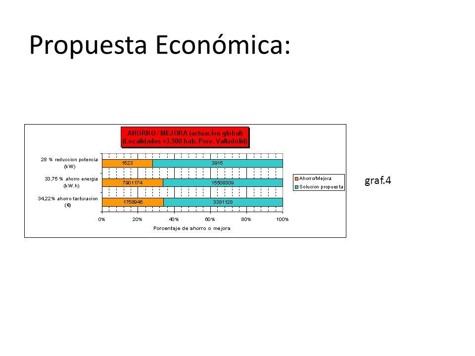 Propuesta Económica: graf.4