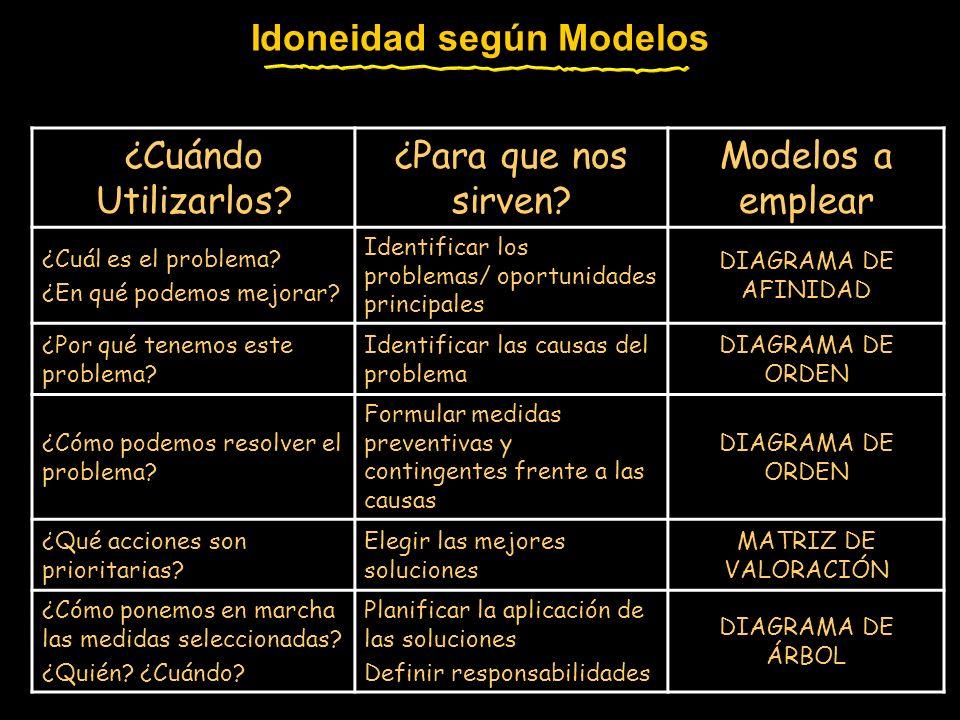Idoneidad según Modelos ¿Cuándo Utilizarlos.¿Para que nos sirven.