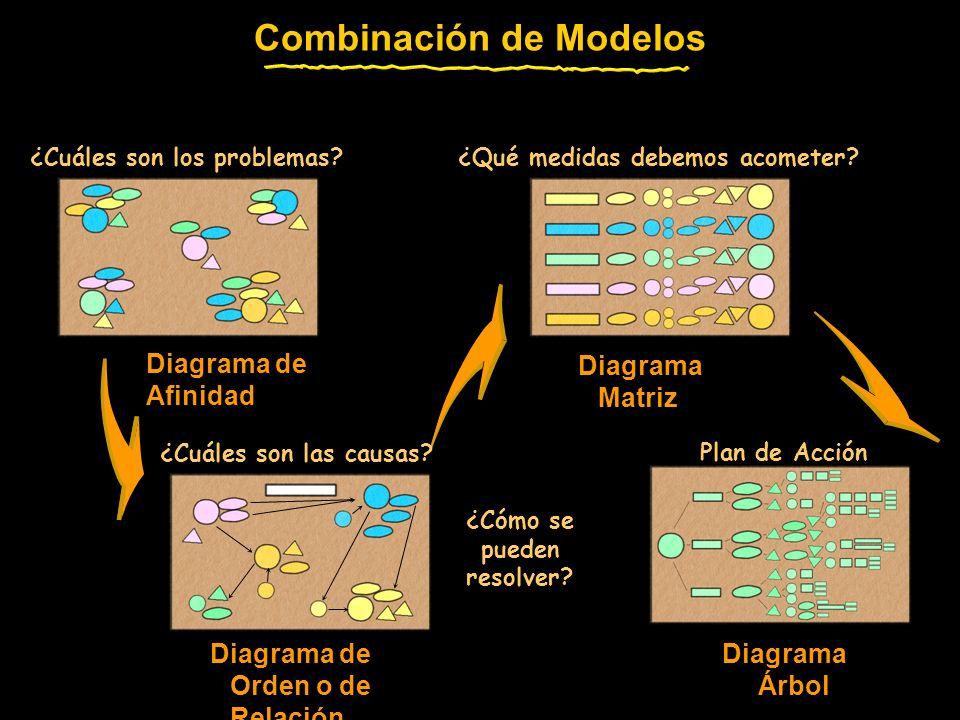 Diagrama de Afinidad Diagrama de Orden o de Relación Diagrama Árbol Diagrama Matriz Combinación de Modelos ¿Cuáles son los problemas?¿Qué medidas debe