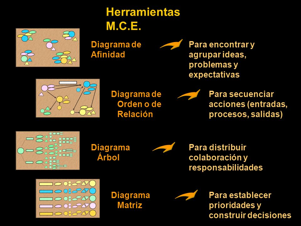 Herramientas M.C.E. Diagrama de Afinidad Para encontrar y agrupar ideas, problemas y expectativas Diagrama de Orden o de Relación Para secuenciar acci