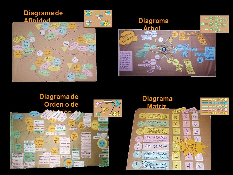 Diagrama de Afinidad Diagrama de Orden o de Relación Diagrama Árbol Diagrama Matriz Combinación de Modelos ¿Cuáles son los problemas?¿Qué medidas debemos acometer.