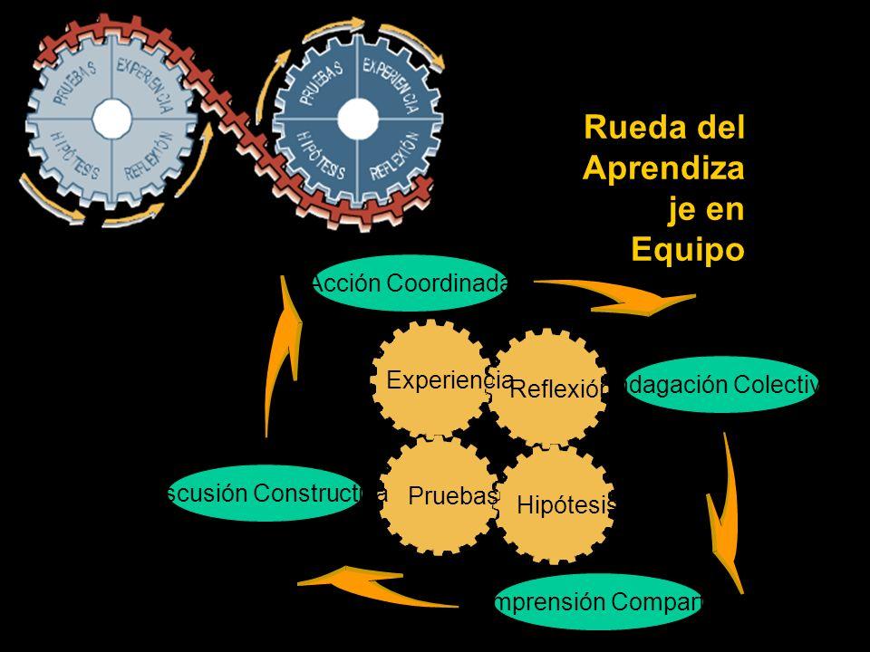 Rueda del Aprendiza je en Equipo Acción Coordinada Indagación Colectiva Comprensión Compartida Discusión Constructiva Experiencia Reflexión Hipótesis