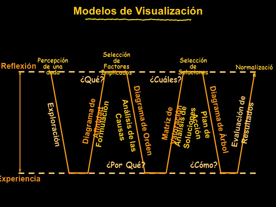 Modelos de Visualización Reflexión Experiencia Exploración Análisis de las Causas Plan de Acción Diagrama de Afinidad Matriz de Valoración Evaluación de Resultados Formulación Análisis de Soluciones Diagrama de Orden Diagrama de Árbol ¿Qué.