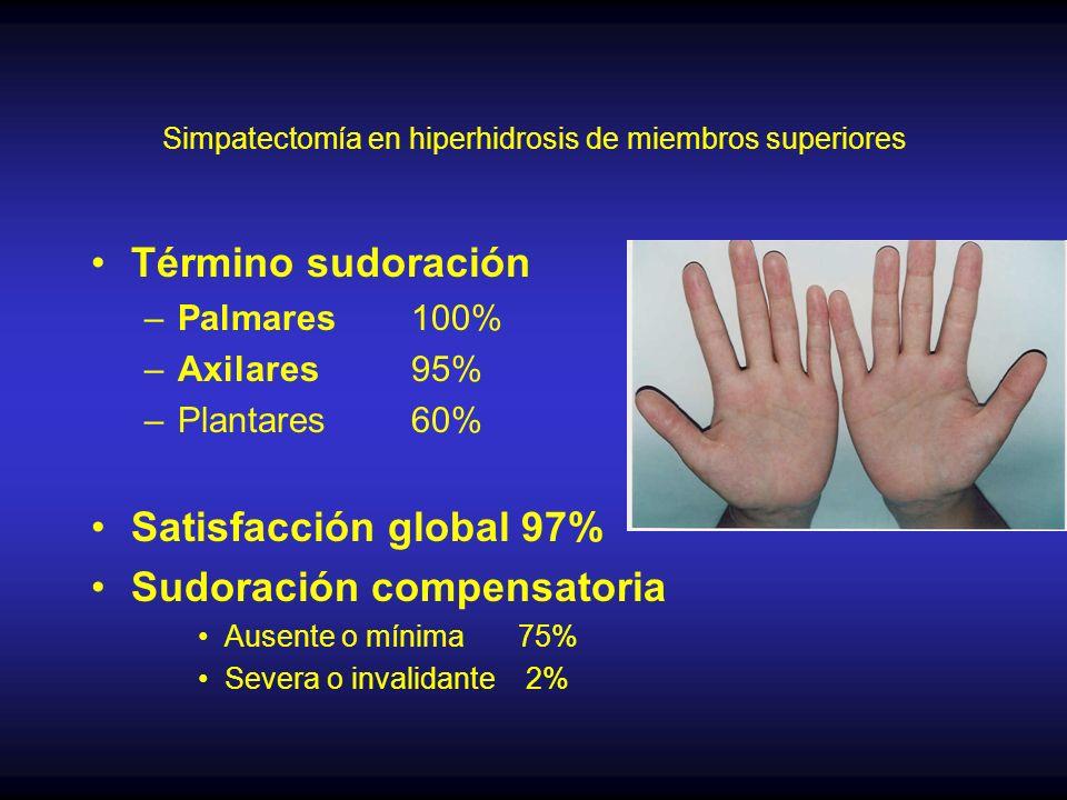 Simpatectomía en hiperhidrosis de miembros superiores Término sudoración –Palmares 100% –Axilares 95% –Plantares 60% Satisfacción global 97% Sudoración compensatoria Ausente o mínima 75% Severa o invalidante 2%