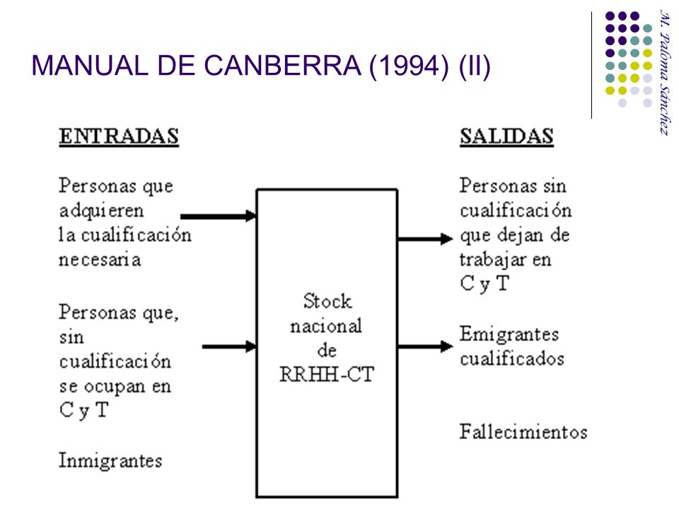 MANUAL DE CANBERRA (1994) (II)