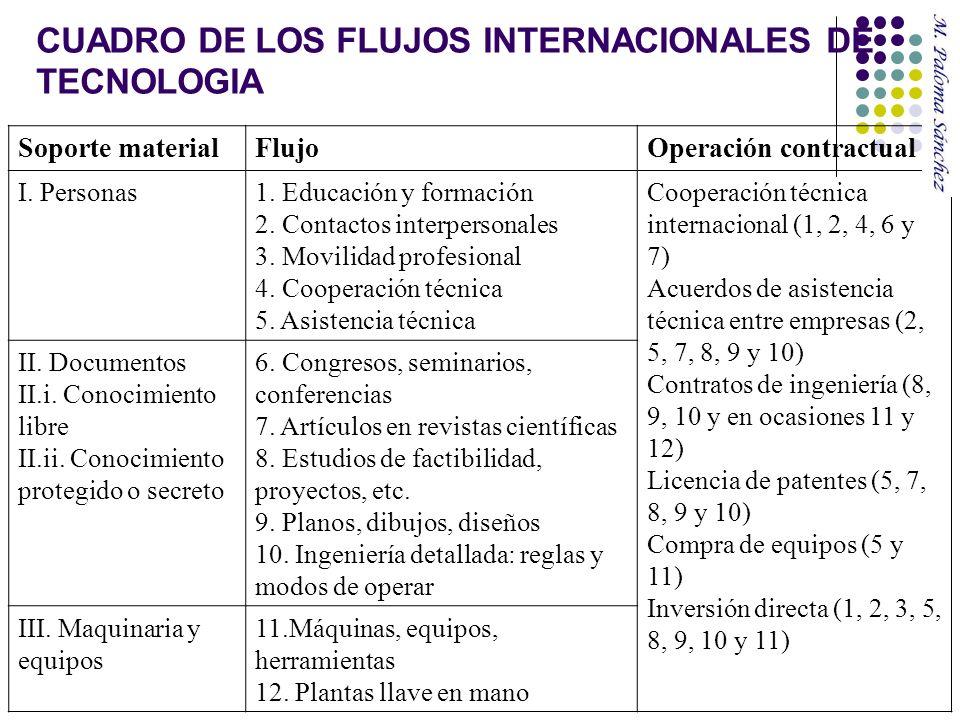Soporte materialFlujoOperación contractual I. Personas1. Educación y formación 2. Contactos interpersonales 3. Movilidad profesional 4. Cooperación té