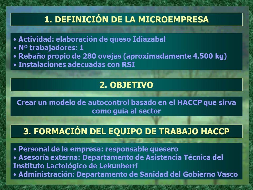 1. DEFINICIÓN DE LA MICROEMPRESA Actividad: elaboración de queso Idiazabal Nº trabajadores: 1 Rebaño propio de 280 ovejas (aproximadamente 4.500 kg) I
