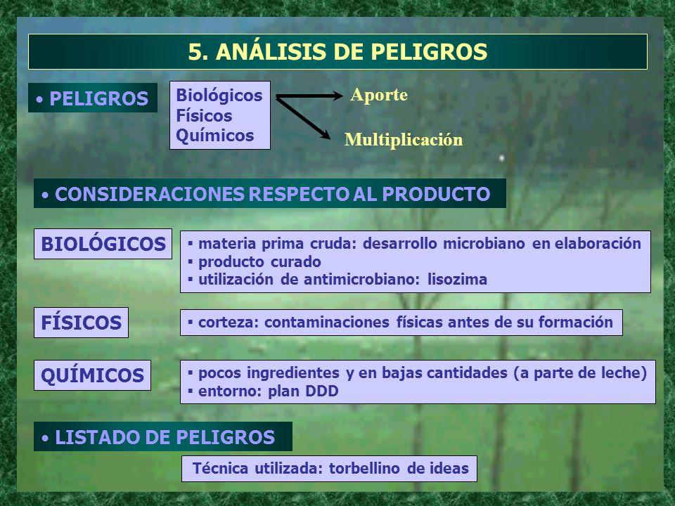 5. ANÁLISIS DE PELIGROS PELIGROS Aporte Biológicos Físicos Químicos Multiplicación BIOLÓGICOS CONSIDERACIONES RESPECTO AL PRODUCTO materia prima cruda