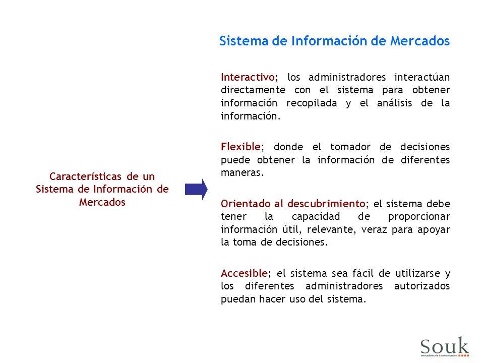 Características de un Sistema de Información de Mercados Sistema de Información de Mercados Interactivo; los administradores interactúan directamente con el sistema para obtener información recopilada y el análisis de la información.