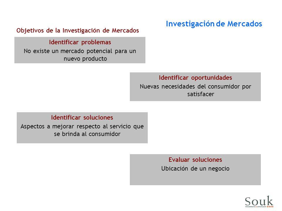 Identificar problemas No existe un mercado potencial para un nuevo producto Investigación de Mercados Objetivos de la Investigación de Mercados Identificar soluciones Aspectos a mejorar respecto al servicio que se brinda al consumidor Identificar oportunidades Nuevas necesidades del consumidor por satisfacer Evaluar soluciones Ubicación de un negocio