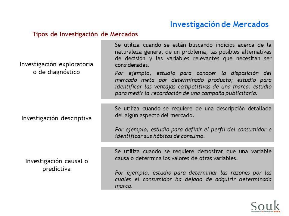 Investigación exploratoria o de diagnóstico Investigación de Mercados Tipos de Investigación de Mercados Investigación descriptiva Investigación causa
