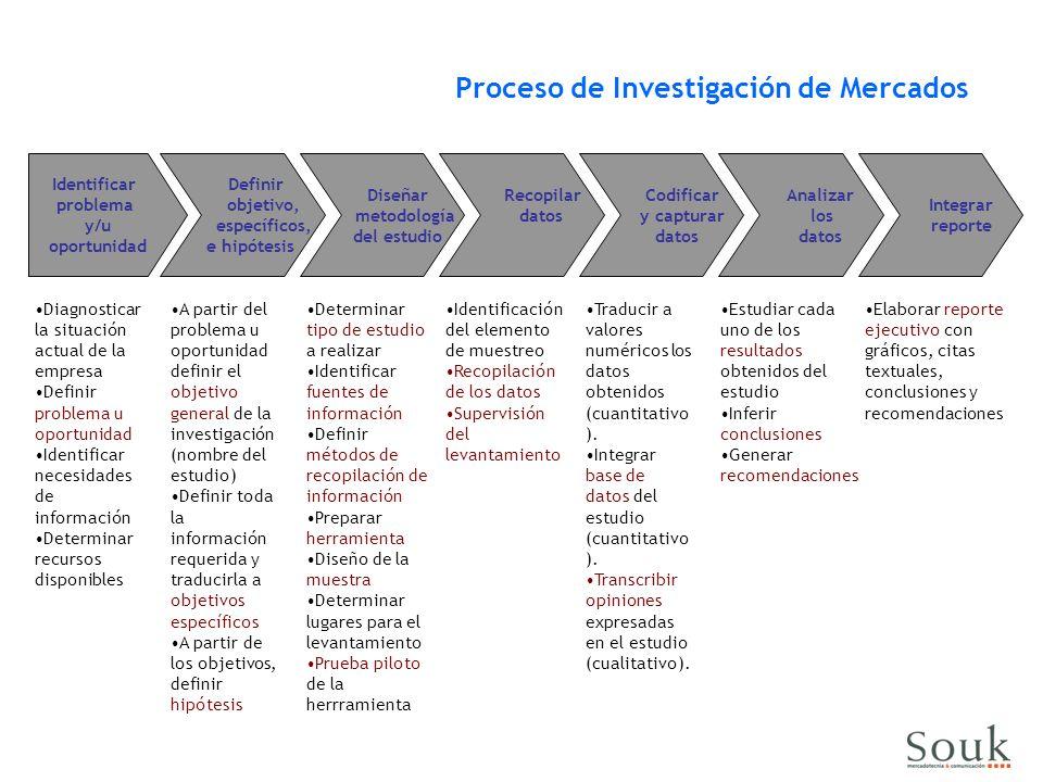 Proceso de Investigación de Mercados Identificar problema y/u oportunidad Definir objetivo, específicos, e hipótesis Diseñar metodología del estudio R