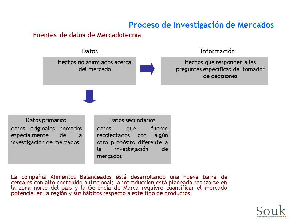 Proceso de Investigación de Mercados Fuentes de datos de Mercadotecnia Datos Hechos no asimilados acerca del mercado Información Hechos que responden