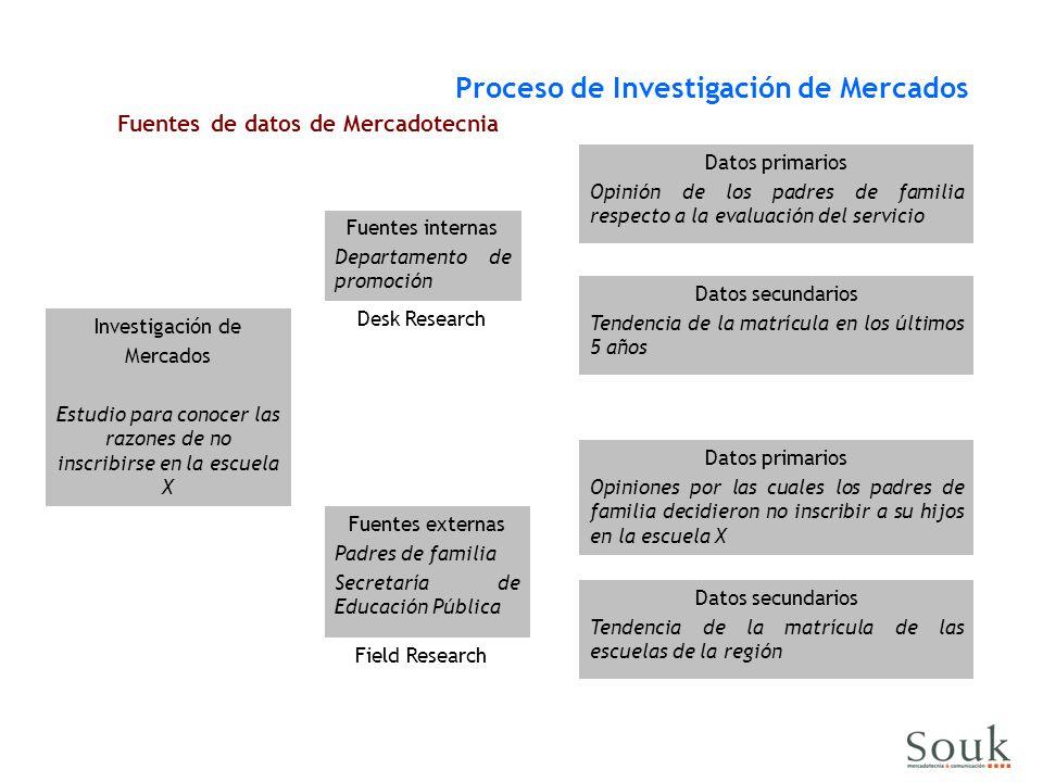 Proceso de Investigación de Mercados Fuentes de datos de Mercadotecnia Investigación de Mercados Estudio para conocer las razones de no inscribirse en