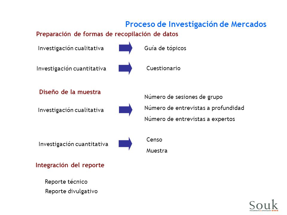 Investigación cualitativa Proceso de Investigación de Mercados Preparación de formas de recopilación de datos Guía de tópicos Investigación cuantitati