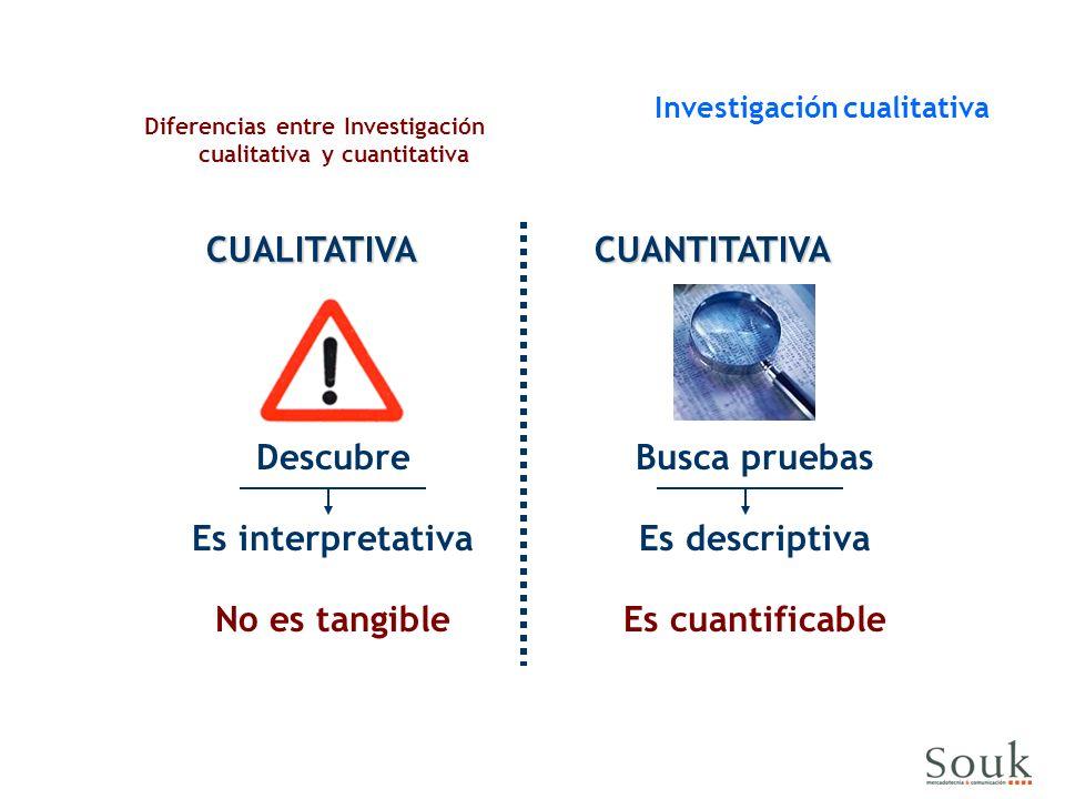 CUALITATIVA CUANTITATIVA Descubre Es interpretativa No es tangible Busca pruebas Es descriptiva Es cuantificable Diferencias entre Investigación cualitativa y cuantitativa Investigación cualitativa