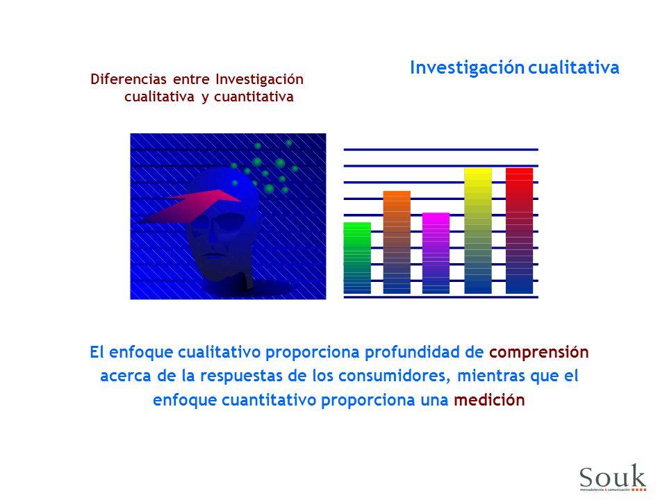 El enfoque cualitativo proporciona profundidad de comprensión acerca de la respuestas de los consumidores, mientras que el enfoque cuantitativo proporciona una medición Diferencias entre Investigación cualitativa y cuantitativa Investigación cualitativa