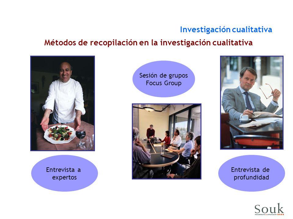 Métodos de recopilación en la investigación cualitativa Sesión de grupos Focus Group Entrevista de profundidad Entrevista a expertos Investigación cualitativa