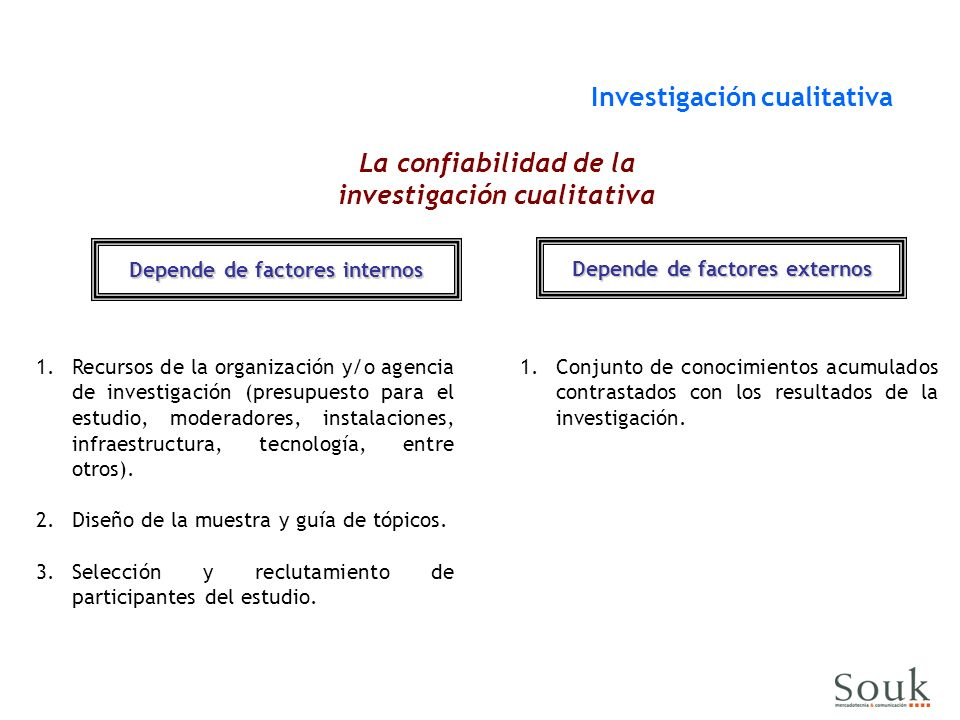 Depende de factores internos Investigación cualitativa Depende de factores externos 1.Recursos de la organización y/o agencia de investigación (presupuesto para el estudio, moderadores, instalaciones, infraestructura, tecnología, entre otros).