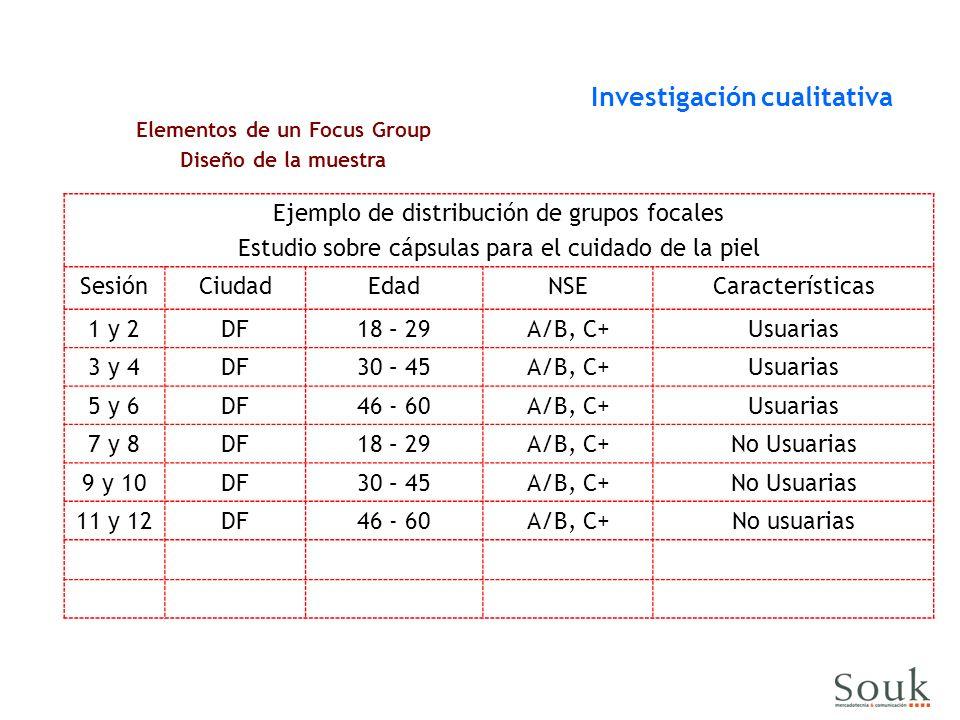 Ejemplo de distribución de grupos focales Estudio sobre cápsulas para el cuidado de la piel SesiónCiudadEdadNSECaracterísticas 1 y 2DF18 – 29A/B, C+Usuarias 3 y 4DF30 – 45A/B, C+Usuarias 5 y 6DF46 - 60A/B, C+Usuarias 7 y 8DF18 – 29A/B, C+No Usuarias 9 y 10DF30 – 45A/B, C+No Usuarias 11 y 12DF46 - 60A/B, C+No usuarias Elementos de un Focus Group Diseño de la muestra Investigación cualitativa