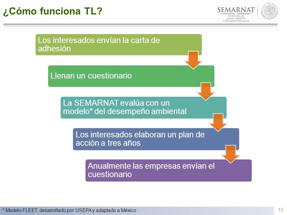 ¿Cómo funciona TL? Los interesados envían la carta de adhesión Llenan un cuestionario La SEMARNAT evalúa con un modelo* del desempeño ambiental Los in