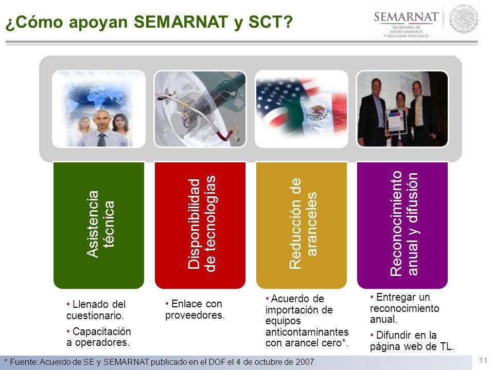 ¿Cómo apoyan SEMARNAT y SCT? Asistencia técnica Disponibilidad de tecnologías Reducción de aranceles Reconocimiento anual y difusión Llenado del cuest