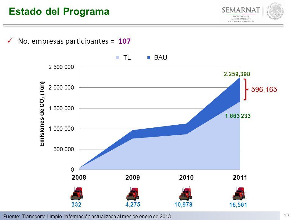 Estado del Programa No. empresas participantes = 107 Fuente: Transporte Limpio. Información actualizada al mes de enero de 2013. 596,165 BAU TL 332 4,