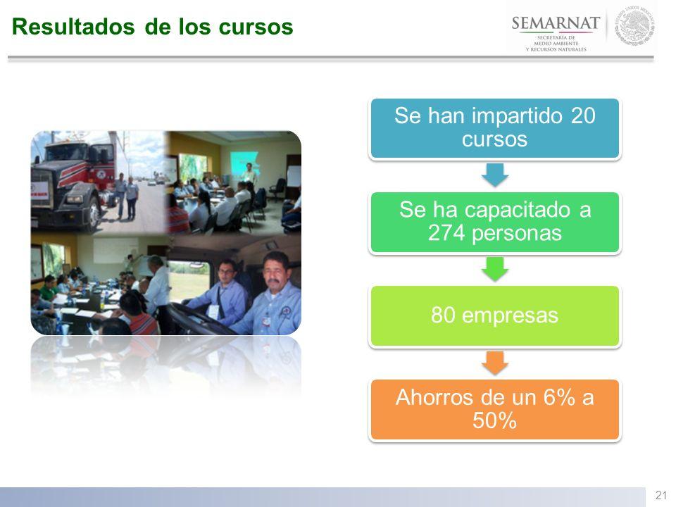 Resultados de los cursos 21 Se han impartido 20 cursos Se ha capacitado a 274 personas 80 empresas Ahorros de un 6% a 50%