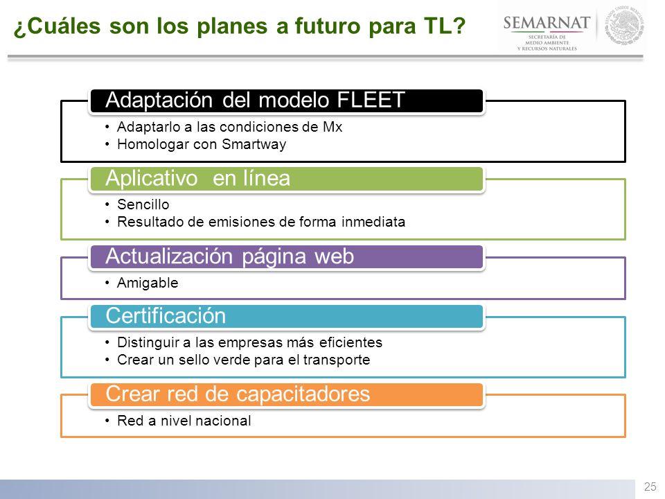 ¿Cuáles son los planes a futuro para TL? 25 Adaptarlo a las condiciones de Mx Homologar con Smartway Adaptación del modelo FLEET Sencillo Resultado de