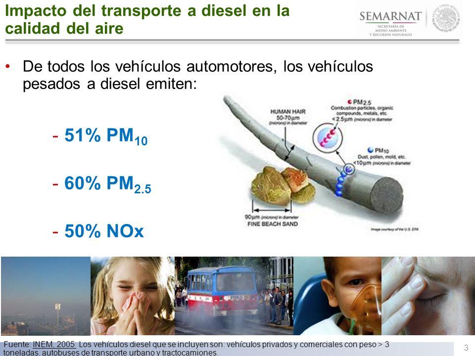 3 De todos los vehículos automotores, los vehículos pesados a diesel emiten: -51% PM 10 -60% PM 2.5 -50% NOx Fuente: INEM, 2005 Los vehículos diesel q