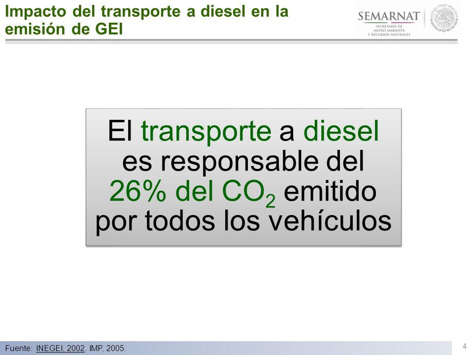 Caso de Éxito: Femsa Logística (Transporte privado) Implementó en sus unidades el uso de mejoras tales como: Estrategias de lubricantes avanzados, control de velocidad y la adquisición de flota nueva, entre otras.
