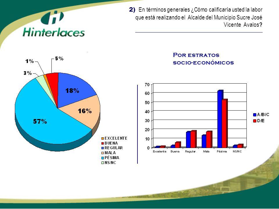 2) En términos generales ¿Cómo calificaría usted la labor que está realizando el Alcalde del Municipio Sucre José Vicente Avalos ? Por estratos socio-
