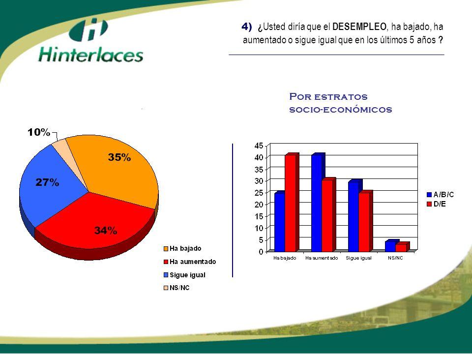 4) ¿ Usted diría que el DESEMPLEO, ha bajado, ha aumentado o sigue igual que en los últimos 5 años ? Por estratos socio-económicos