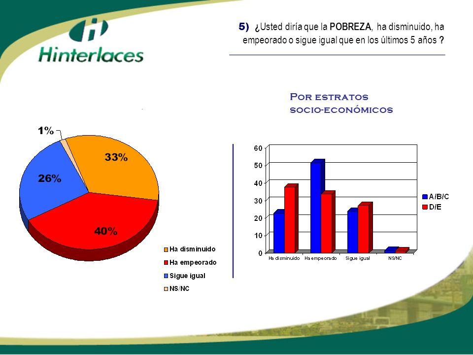 5) ¿ Usted diría que la POBREZA, ha disminuido, ha empeorado o sigue igual que en los últimos 5 años ? Por estratos socio-económicos