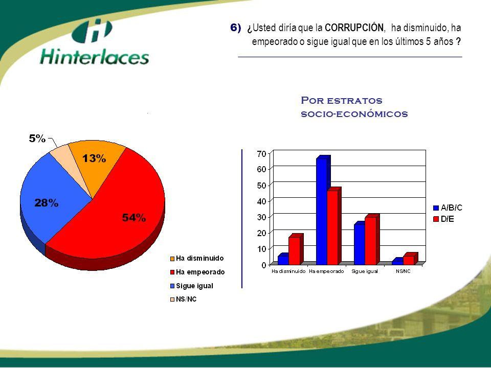 6) ¿ Usted diría que la CORRUPCIÓN, ha disminuido, ha empeorado o sigue igual que en los últimos 5 años ? Por estratos socio-económicos