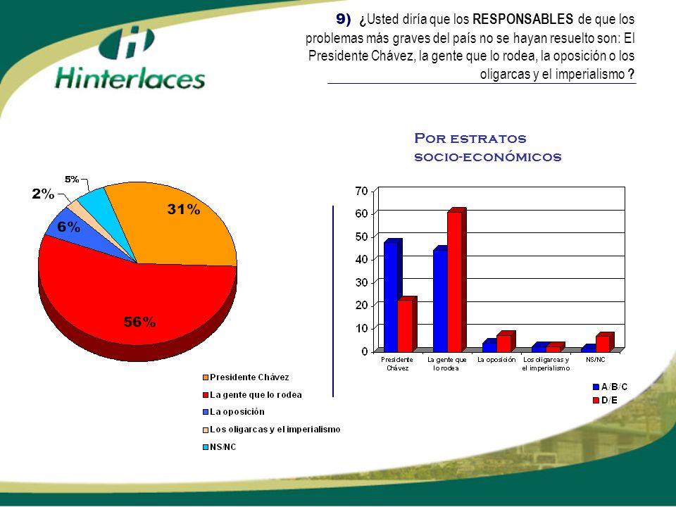 9) ¿ Usted diría que los RESPONSABLES de que los problemas más graves del país no se hayan resuelto son: El Presidente Chávez, la gente que lo rodea,
