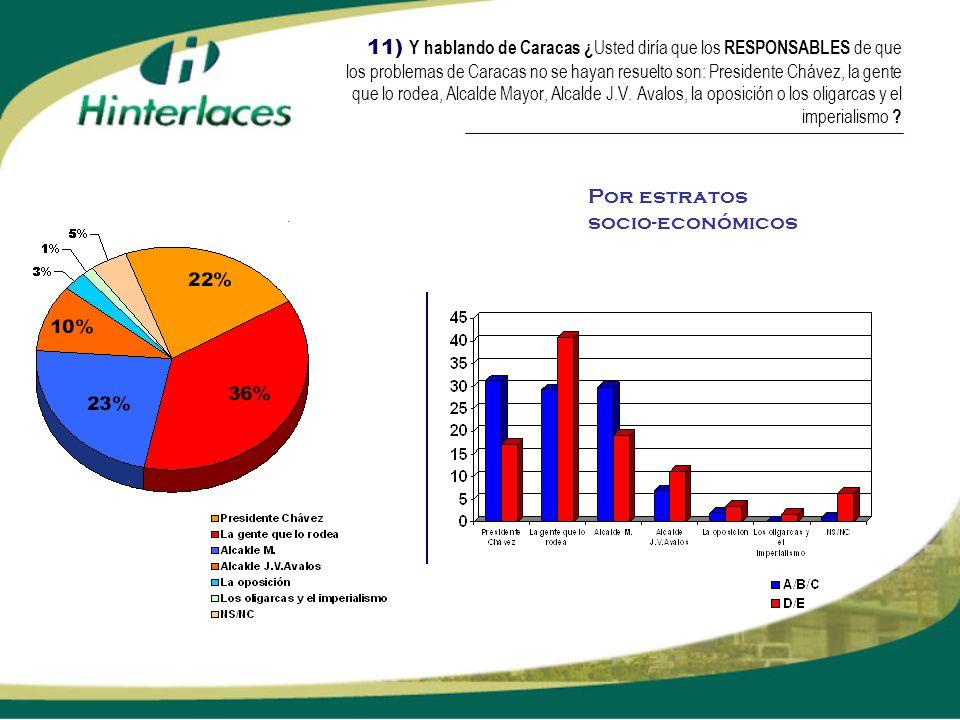 11) Y hablando de Caracas ¿ Usted diría que los RESPONSABLES de que los problemas de Caracas no se hayan resuelto son: Presidente Chávez, la gente que