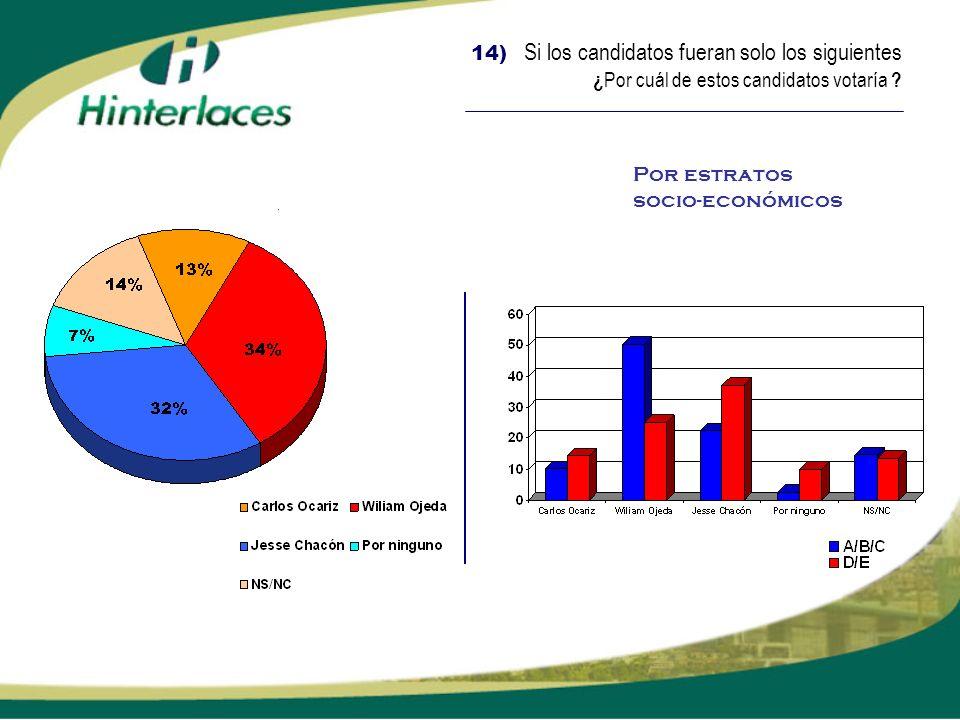 14) Si los candidatos fueran solo los siguientes ¿ Por cuál de estos candidatos votaría ? Por estratos socio-económicos