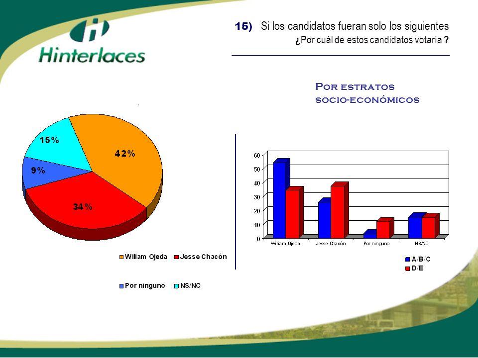 15) Si los candidatos fueran solo los siguientes ¿ Por cuál de estos candidatos votaría ? Por estratos socio-económicos