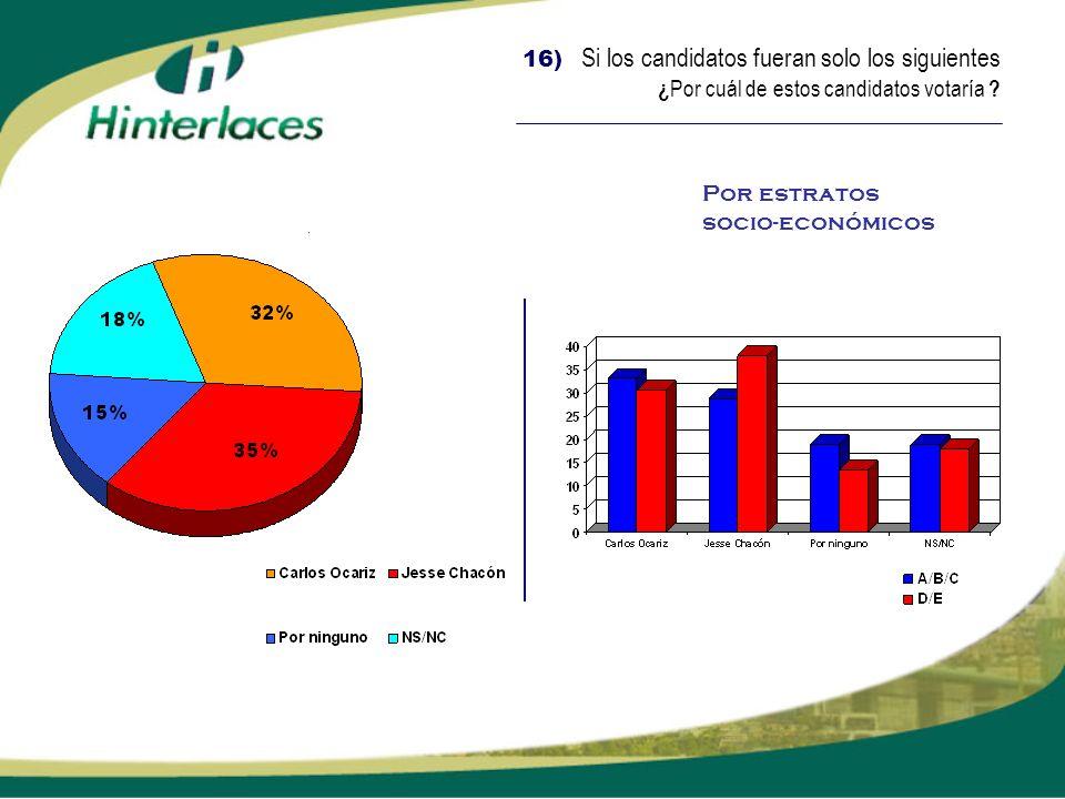 16) Si los candidatos fueran solo los siguientes ¿ Por cuál de estos candidatos votaría ? Por estratos socio-económicos