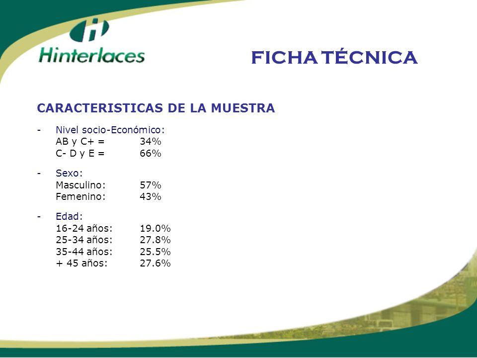 FICHA TÉCNICA CARACTERISTICAS DE LA MUESTRA -Nivel socio-Económico: AB y C+ = 34% C- D y E = 66% -Sexo: Masculino: 57% Femenino: 43% -Edad: 16-24 años
