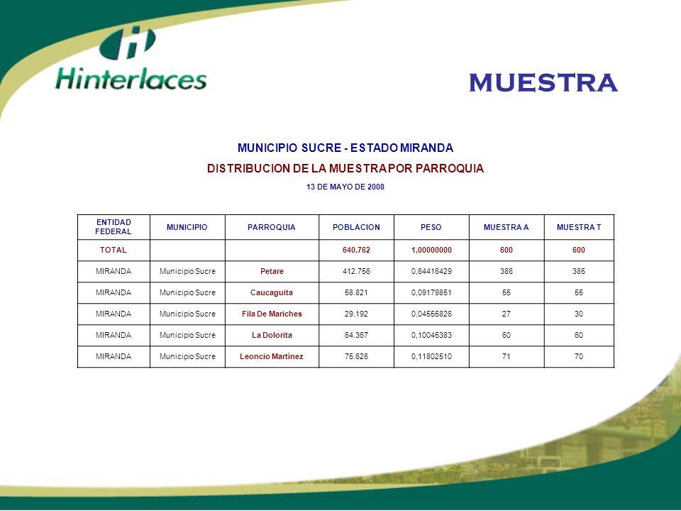 MUESTRA MUNICIPIO SUCRE - ESTADO MIRANDA DISTRIBUCION DE LA MUESTRA POR PARROQUIA 13 DE MAYO DE 2008 ENTIDAD FEDERAL MUNICIPIOPARROQUIAPOBLACIONPESOMU