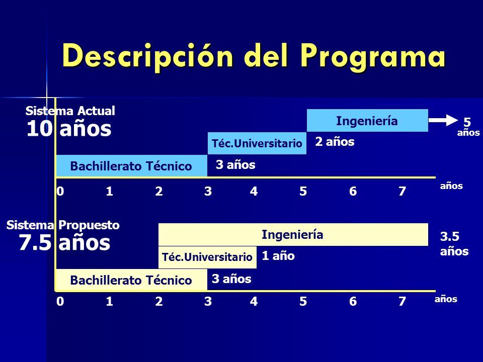 Descripción del Programa Sistema Propuesto 7.5 años Bachillerato Técnico Téc.Universitario Ingeniería Bachillerato Técnico Téc.Universitario Ingenierí