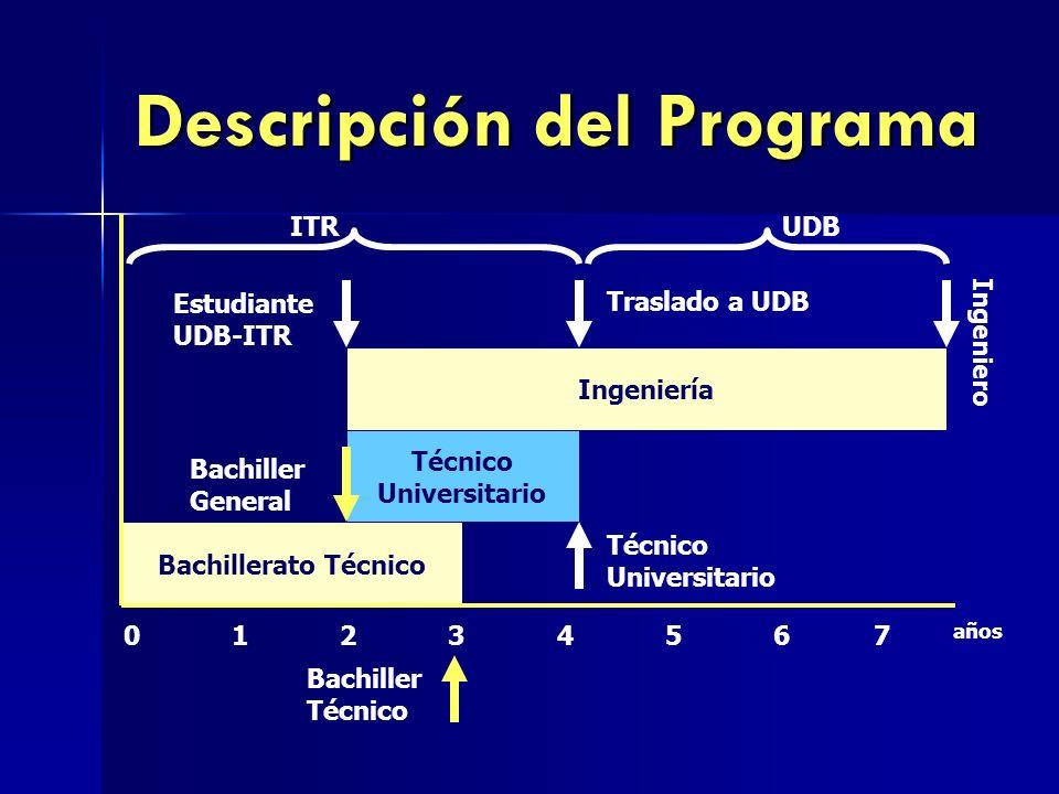 Descripción del Programa Bachillerato Técnico Técnico Universitario Ingeniería Bachiller General Técnico Universitario Estudiante UDB-ITR Traslado a U