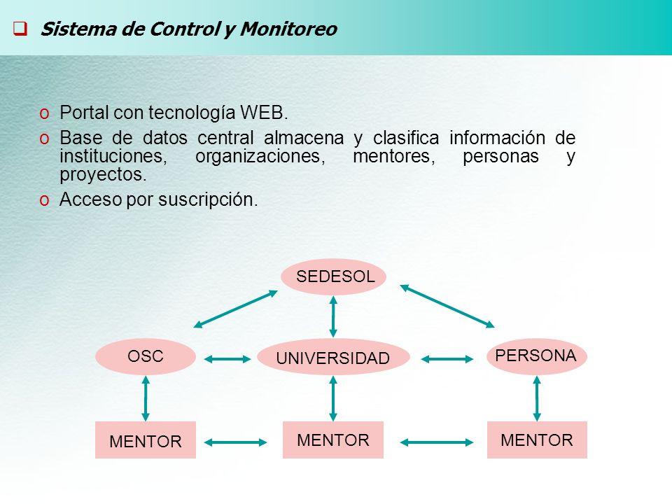 SEDESOL OSC PERSONA UNIVERSIDAD MENTOR Sistema de Control y Monitoreo oPortal con tecnología WEB. oBase de datos central almacena y clasifica informac