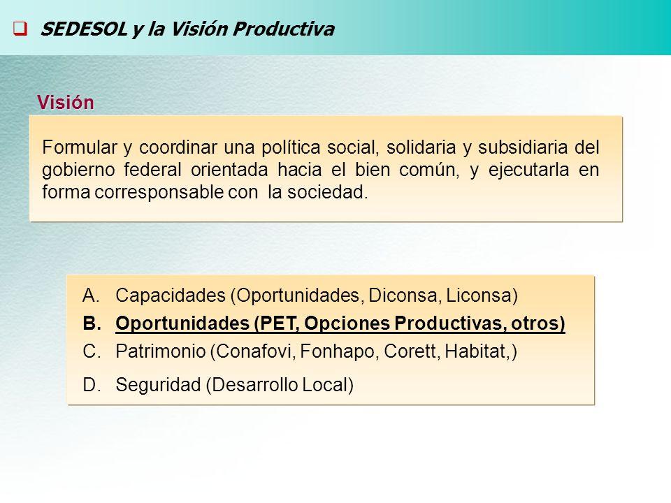 Desarrollo Local Enfoque Productivo Beneficiarios Sistema de Ahorro y Crédito Actores productivos / Coordinación SEDESOL OSC Gob.