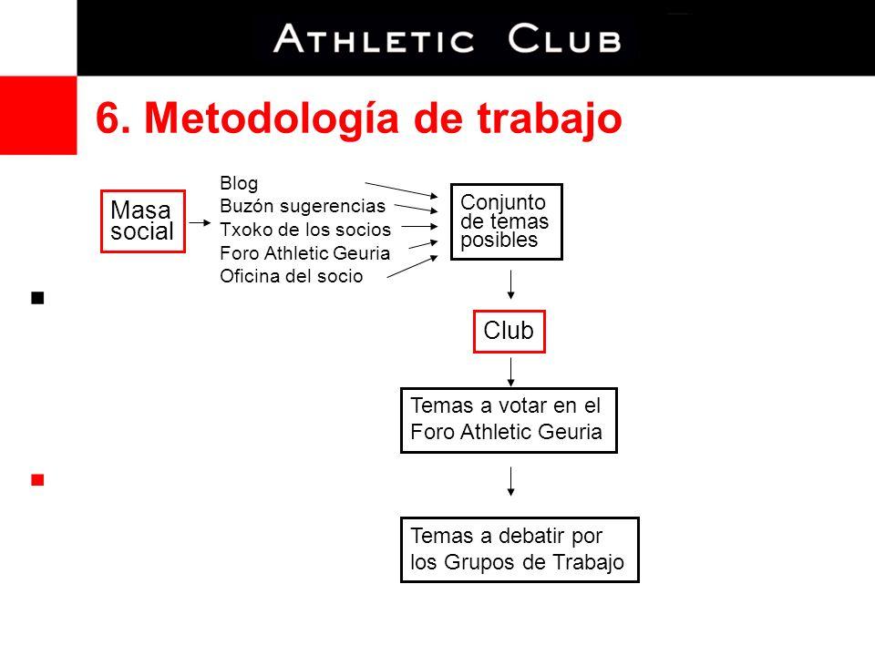 6. Metodología de trabajo Conjunto de temas posibles Club Temas a votar en el Foro Athletic Geuria Masa social Blog Buzón sugerencias Txoko de los soc