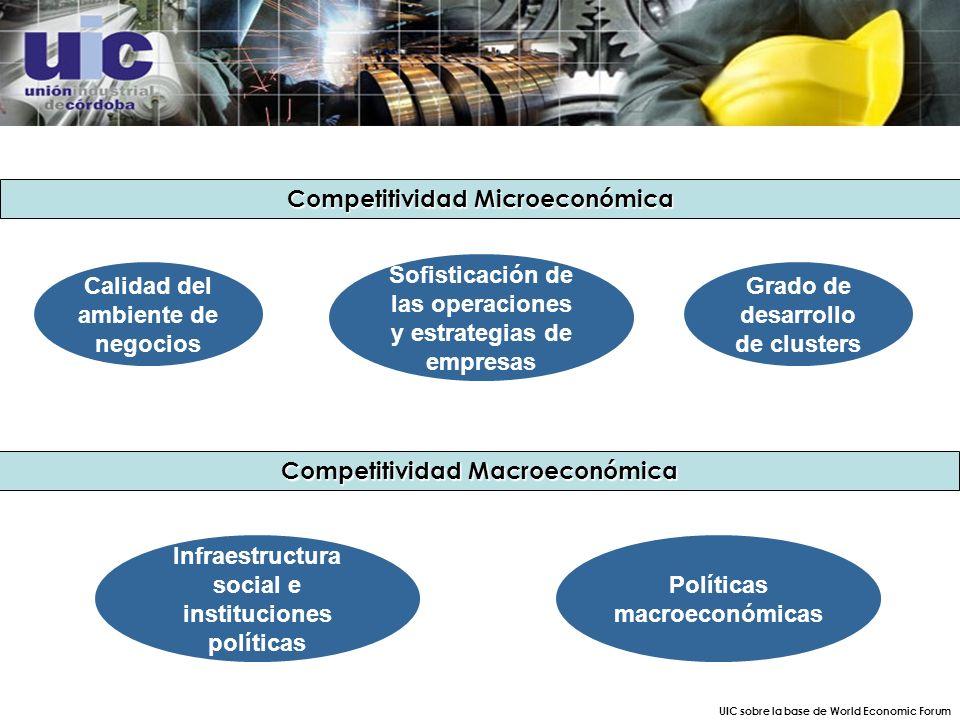 Competitividad Microeconómica Competitividad Macroeconómica UIC sobre la base de World Economic Forum Calidad del ambiente de negocios Grado de desarrollo de clusters Sofisticación de las operaciones y estrategias de empresas Infraestructura social e instituciones políticas Políticas macroeconómicas