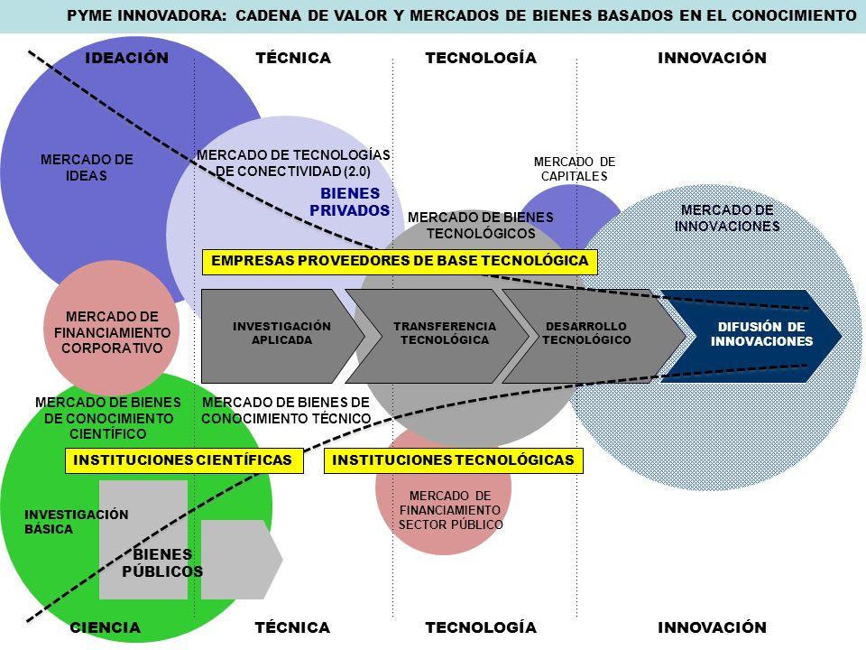 TÉCNICATECNOLOGÍAINNOVACIÓN MERCADO DE BIENES DE CONOCIMIENTO CIENTÍFICO MERCADO DE INNOVACIONES MERCADO DE TECNOLOGÍAS DE CONECTIVIDAD (2.0) MERCADO DE BIENES TECNOLÓGICOS IDEACIÓN BIENES PRIVADOS BIENES PÚBLICOS INSTITUCIONES TECNOLÓGICAS TRANSFERENCIA TECNOLÓGICA INVESTIGACIÓN APLICADA INVESTIGACIÓN BÁSICA DESARROLLO TECNOLÓGICO PYME INNOVADORA: CADENA DE VALOR Y MERCADOS DE BIENES BASADOS EN EL CONOCIMIENTO TÉCNICATECNOLOGÍAINNOVACIÓNCIENCIA MERCADO DE BIENES DE CONOCIMIENTO TÉCNICO MERCADO DE IDEAS EMPRESAS PROVEEDORES DE BASE TECNOLÓGICA INSTITUCIONES CIENTÍFICAS MERCADO DE CAPITALES MERCADO DE FINANCIAMIENTO SECTOR PÚBLICO MERCADO DE FINANCIAMIENTO CORPORATIVO DIFUSIÓN DE INNOVACIONES
