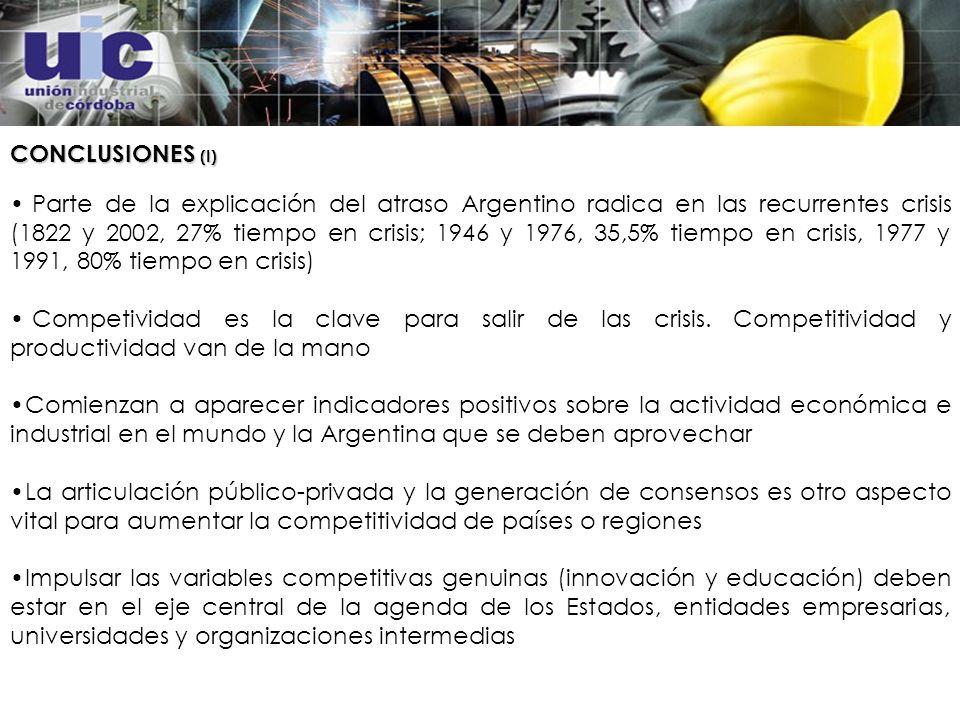 CONCLUSIONES (I) Parte de la explicación del atraso Argentino radica en las recurrentes crisis (1822 y 2002, 27% tiempo en crisis; 1946 y 1976, 35,5% tiempo en crisis, 1977 y 1991, 80% tiempo en crisis) Competividad es la clave para salir de las crisis.